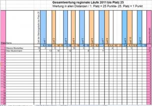 Tabelle für die Statistik einer Laufserie