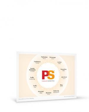 Grafik PreSales Marketing Bestandteile A4