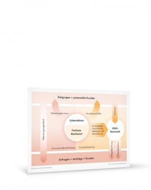 Grafik PreSales Marketing Erstkontakt A4