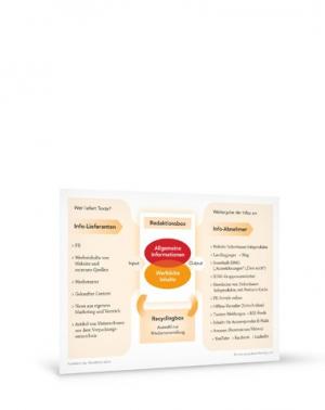 Grafik PreSales Marketing Redaktionsbox A4
