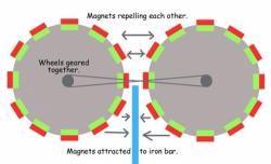 Tipps zum Bau von Magnetmotoren