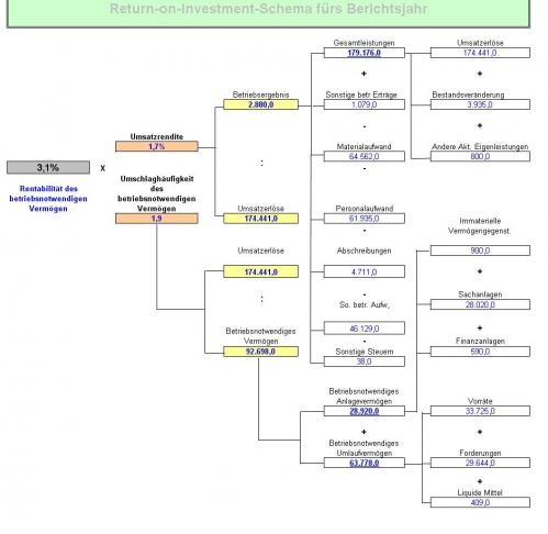 Excel-Tool Bilanzanalyse für Bilanzbuchhalter und Controller