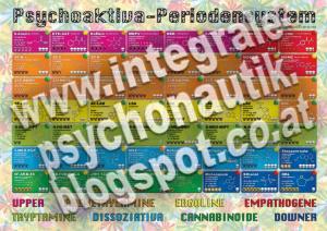 Psychoaktiva-Periodensystem nach Nitemare - A3 Vektorgrafik